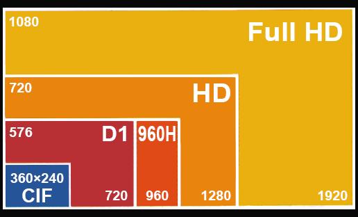 AHD görüntü formatı