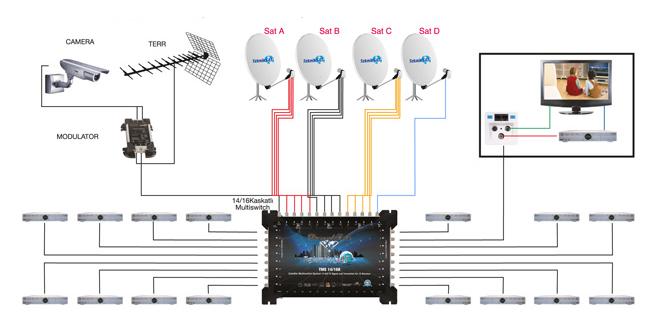 uydu sistemi kamera bağlantısı