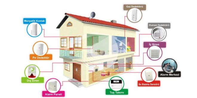 ev-alarm-sistemi